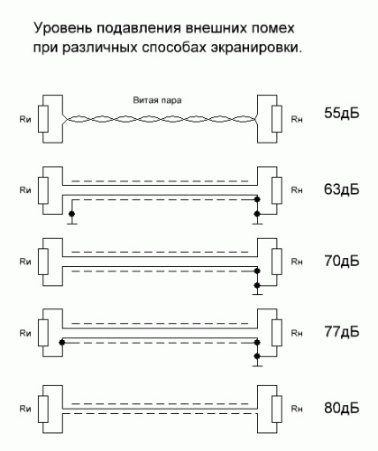 Uroven Podavlenia pomex pri razlichnix sposobax ekranirovki
